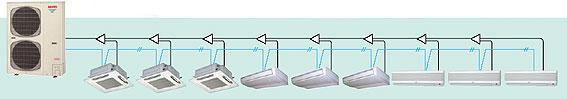 Мультизональные кондиционеры серии MINI ECO-i